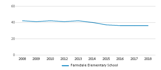 This chart display the total teachers of Farmdale Elementary School by year, with the latest 2017-18 school year data.
