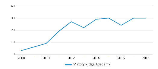 This chart display the total teachers of Victory Ridge Academy by year, with the latest 2017-18 school year data.