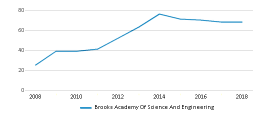 This chart display the total teachers of Brooks Academy Of Science And Engineering by year, with the latest 2017-18 school year data.
