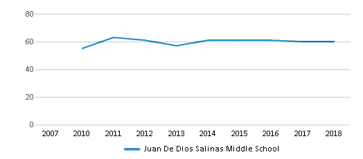 This chart display the total teachers of Juan De Dios Salinas Middle School by year, with the latest 2017-18 school year data.