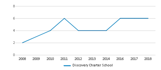 This chart display the total teachers of Discovery Charter School by year, with the latest 2017-18 school year data.