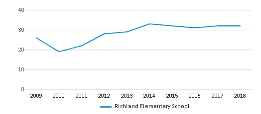 This chart display the total teachers of Richland Elementary School by year, with the latest 2017-18 school year data.