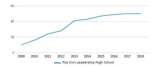 This chart display the total teachers of Psa Civic Leadership High School by year, with the latest 2017-18 school year data.