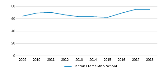 This chart display the total teachers of Canton Elementary School by year, with the latest 2017-18 school year data.