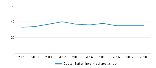 This chart display the total teachers of Custer Baker Intermediate School by year, with the latest 2017-18 school year data.