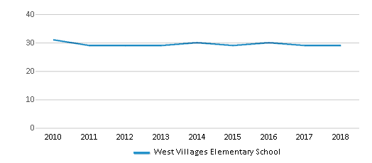 This chart display the total teachers of West Villages Elementary School by year, with the latest 2017-18 school year data.