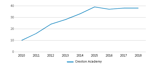 This chart display the total teachers of Creston Academy by year, with the latest 2017-18 school year data.