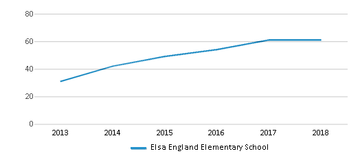 This chart display the total teachers of Elsa England Elementary School by year, with the latest 2017-18 school year data.