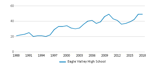 This chart display the total teachers of Eagle Valley High School by year, with the latest 2017-18 school year data.