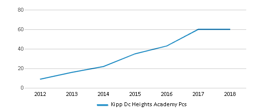 This chart display the total teachers of Kipp Dc Heights Academy Pcs by year, with the latest 2017-18 school year data.
