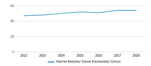 This chart display the total teachers of Harriet Beecher Stowe Elementary School by year, with the latest 2017-18 school year data.