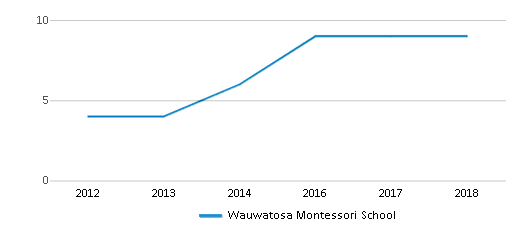 This chart display the total teachers of Wauwatosa Montessori School by year, with the latest 2017-18 school year data.