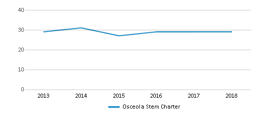 This chart display the total teachers of Osceola Stem Charter by year, with the latest 2017-18 school year data.