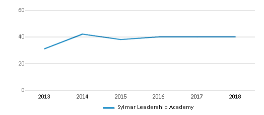 This chart display the total teachers of Sylmar Leadership Academy by year, with the latest 2017-18 school year data.