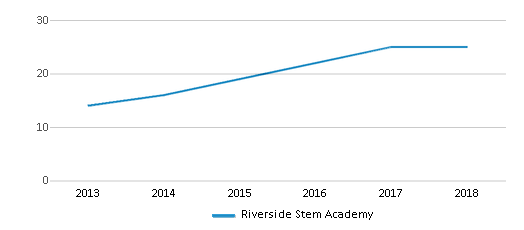 This chart display the total teachers of Riverside Stem Academy by year, with the latest 2017-18 school year data.