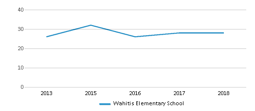 This chart display the total teachers of Wahitis Elementary School by year, with the latest 2017-18 school year data.