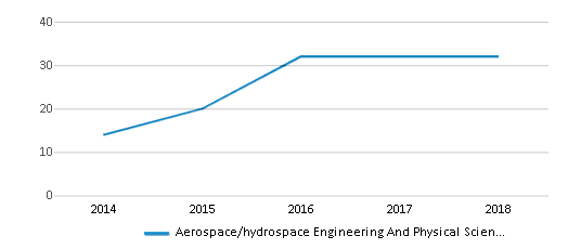 This chart display the total teachers of Aerospace/hydrospace Engineering And Physical Sciences High School by year, with the latest 2017-18 school year data.