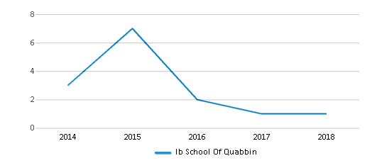 This chart display the total teachers of Ib School Of Quabbin by year, with the latest 2017-18 school year data.