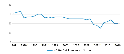 This chart display the total teachers of White Oak Elementary School by year, with the latest 2017-18 school year data.