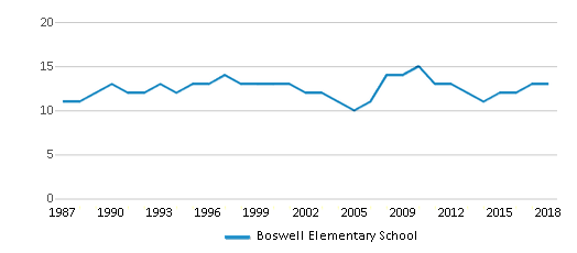 This chart display the total teachers of Boswell Elementary School by year, with the latest 2017-18 school year data.