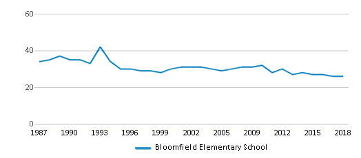 This chart display the total teachers of Bloomfield Elementary School by year, with the latest 2017-18 school year data.