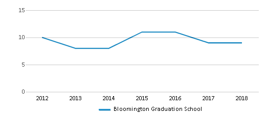 This chart display the total teachers of Bloomington Graduation School by year, with the latest 2017-18 school year data.
