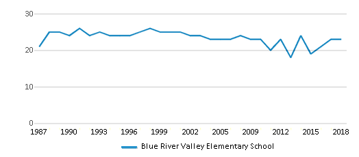 This chart display the total teachers of Blue River Valley Elementary School by year, with the latest 2017-18 school year data.