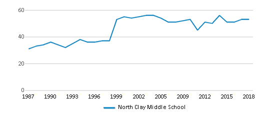This chart display the total teachers of North Clay Middle School by year, with the latest 2017-18 school year data.