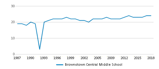 This chart display the total teachers of Brownstown Central Middle School by year, with the latest 2017-18 school year data.