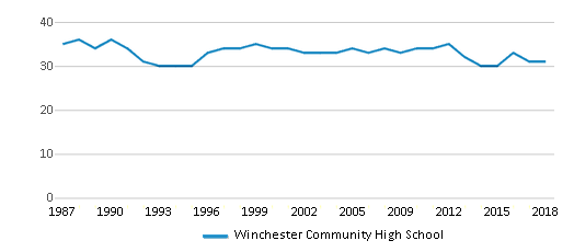 This chart display the total teachers of Winchester Community High School by year, with the latest 2017-18 school year data.
