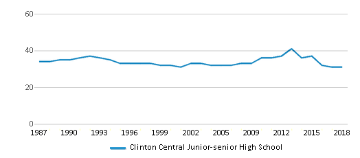 This chart display the total teachers of Clinton Central Junior-senior High School by year, with the latest 2017-18 school year data.