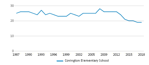 This chart display the total teachers of Covington Elementary School by year, with the latest 2017-18 school year data.