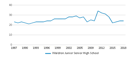 This chart display the total teachers of Waldron Junior Senior High School by year, with the latest 2017-18 school year data.