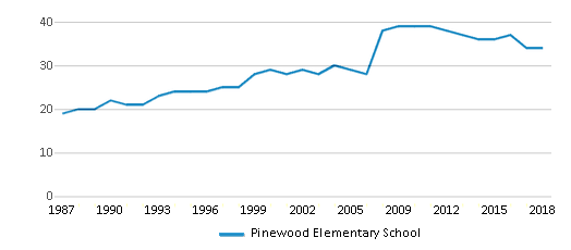 This chart display the total teachers of Pinewood Elementary School by year, with the latest 2017-18 school year data.