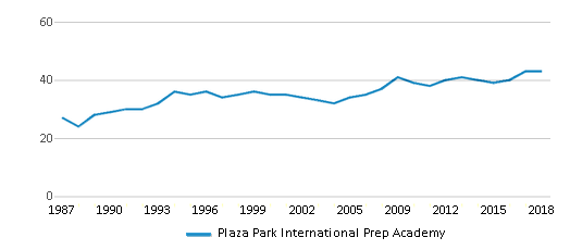This chart display the total teachers of Plaza Park International Prep Academy by year, with the latest 2017-18 school year data.