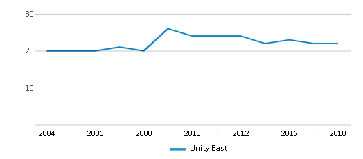 This chart display the total teachers of Unity East by year, with the latest 2017-18 school year data.