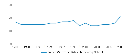 This chart display the total teachers of James Whitcomb Riley Elementary School by year, with the latest 2007-08 school year data.