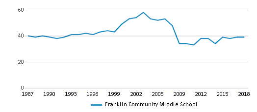 This chart display the total teachers of Franklin Community Middle School by year, with the latest 2017-18 school year data.