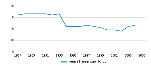 This chart display the total teachers of Aetna Elementary School by year, with the latest 2003-04 school year data.