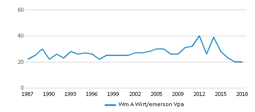 This chart display the total teachers of Wm A Wirt/emerson Vpa by year, with the latest 2017-18 school year data.