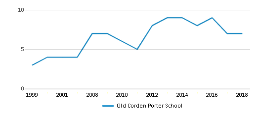 This chart display the total teachers of Old Corden Porter School by year, with the latest 2017-18 school year data.
