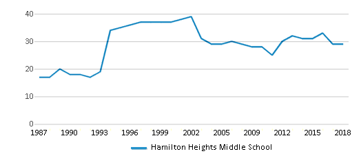 This chart display the total teachers of Hamilton Heights Middle School by year, with the latest 2017-18 school year data.