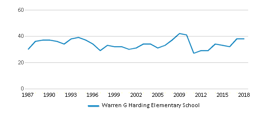 This chart display the total teachers of Warren G Harding Elementary School by year, with the latest 2017-18 school year data.