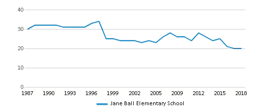 This chart display the total teachers of Jane Ball Elementary School by year, with the latest 2017-18 school year data.