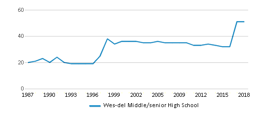 This chart display the total teachers of Wes-del Middle/senior High School by year, with the latest 2017-18 school year data.