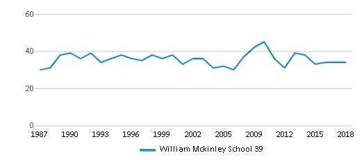 This chart display the total teachers of William Mckinley School 39 by year, with the latest 2017-18 school year data.