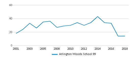 This chart display the total teachers of Arlington Woods School 99 by year, with the latest 2017-18 school year data.