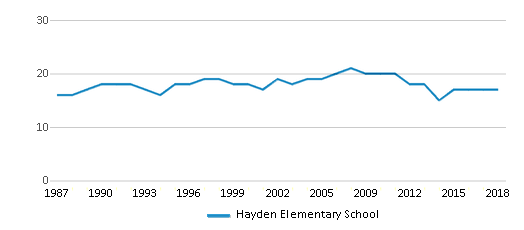 This chart display the total teachers of Hayden Elementary School by year, with the latest 2017-18 school year data.