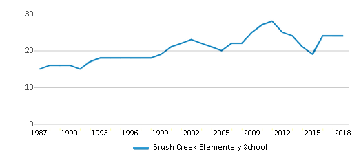 This chart display the total teachers of Brush Creek Elementary School by year, with the latest 2017-18 school year data.