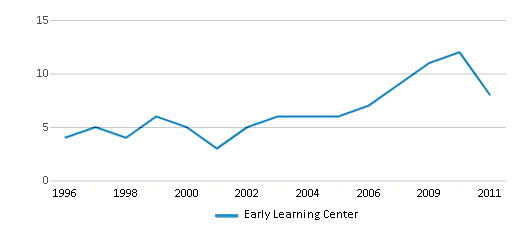 This chart display the total teachers of Early Learning Center by year, with the latest 2010-11 school year data.